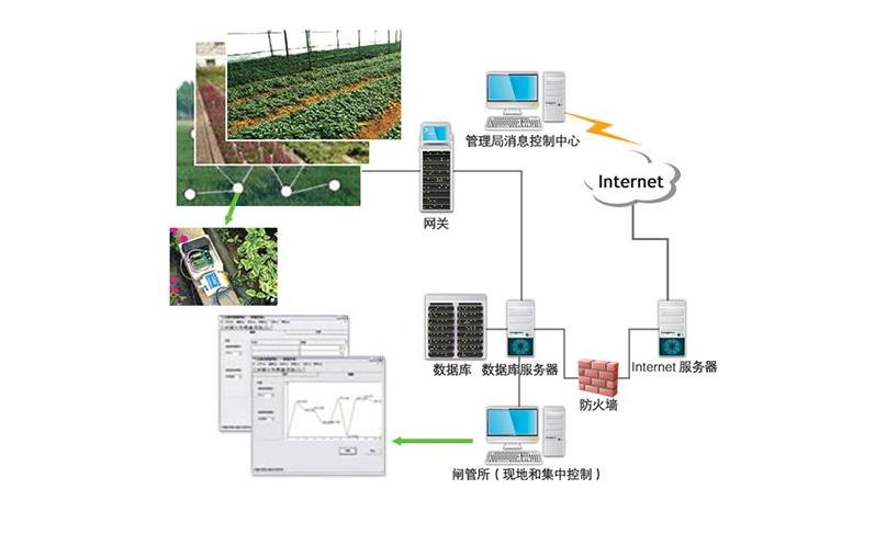 电子技术在农业领域有怎么样的应用