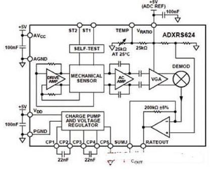 ADI公司推出了完整的角速度传感器陀螺仪设计方案