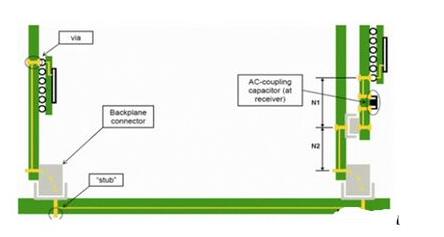 PCB传输线之SI反射的问题怎样来解决