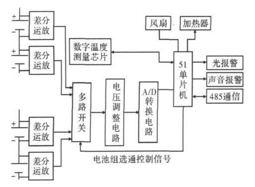 51单片机对串联锂离子电池组监测系统的设计