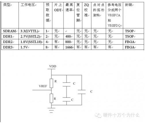DDR硬件设计要点你知道的有哪一些