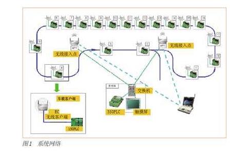 工业无线系统的天线详细资料讲解