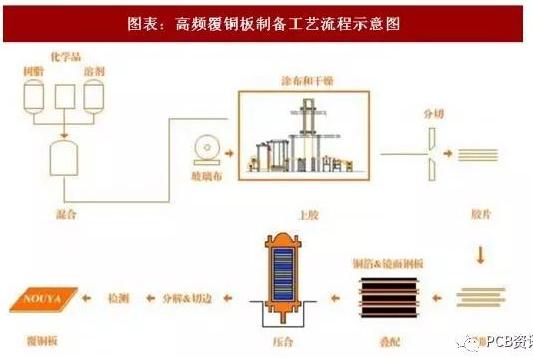 高速高频覆铜板工艺流程是怎样的一个过程