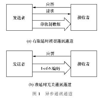 采用單通道通訊協議設計高速異步流水線控制器STFB電路的設計