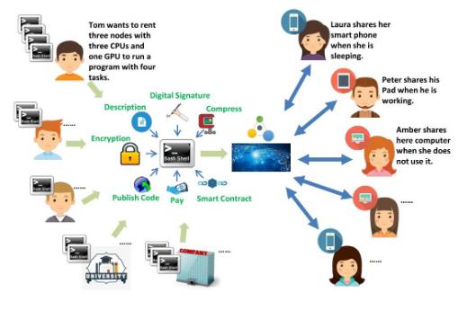 基于区块链技术的计算资源共享平台TuDoLink介绍