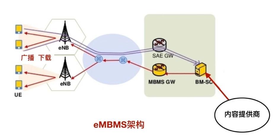 广电的5G网络怎样建设