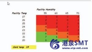 湿度对于PCBA的影响严重吗
