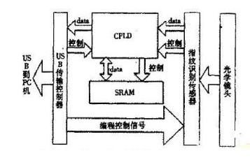 基于CMOS图像传感器与USB接口数据实现传输的...
