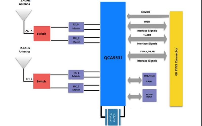 SKW99 MIMO WLAN模塊的數據手冊免費下載