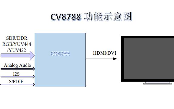 CV8788多格式HDMI發射機的數據手冊免費下載