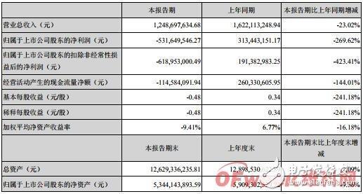 华灿光电发布2019年半年度报告 营收同比下滑23.02%