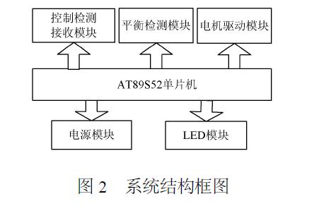 使用AT89S52单片机设计电动车跷跷板系统的详细资料说明
