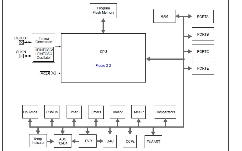 PIC16F1782系列高级模拟闪存微控制器的数据手册免费下载