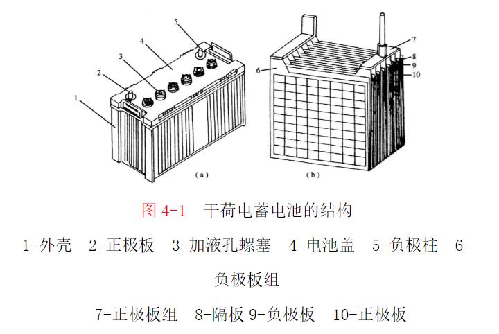 蓄电池的结构和识别
