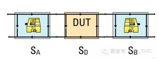 如何使用ADS处理网络分析仪测量传输线的S参数