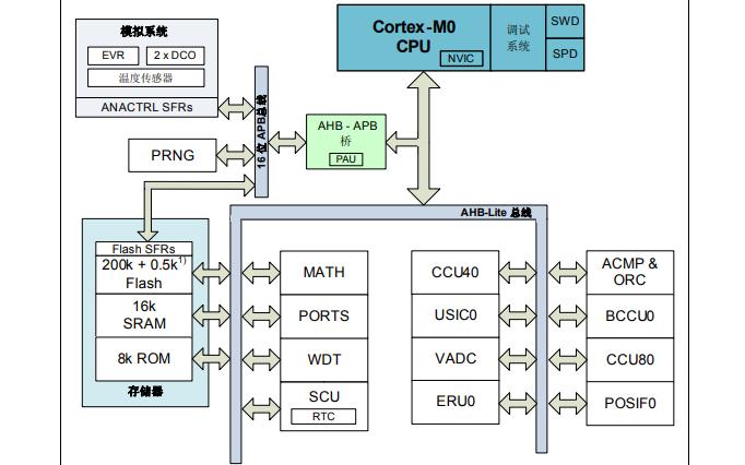 XMC1300工业应用微控制器系列的参考手册免费下载