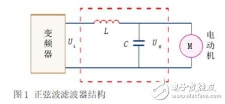 正弦波滤波器原理_正弦波滤波器的作用