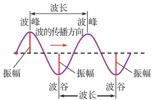 波速与波长和频率有什么关系