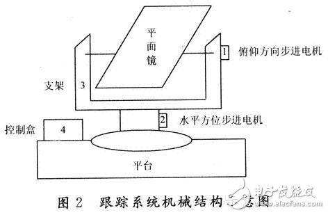 基于AT89C52单片机控制的双轴太阳自动跟踪系统设计