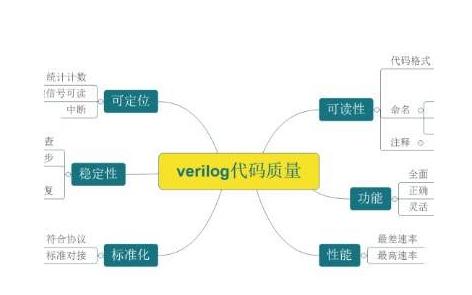 在寫Verilog時對時序約束的四大步驟的詳細資料說明
