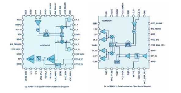 ADI推高集成微波上变频器和下变频器 可提升微波...