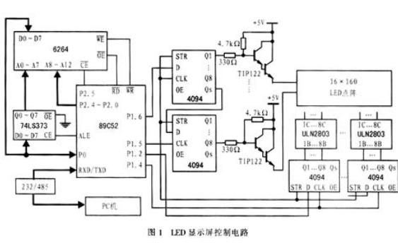 LED显示屏动态显示和远程监控的实现资料