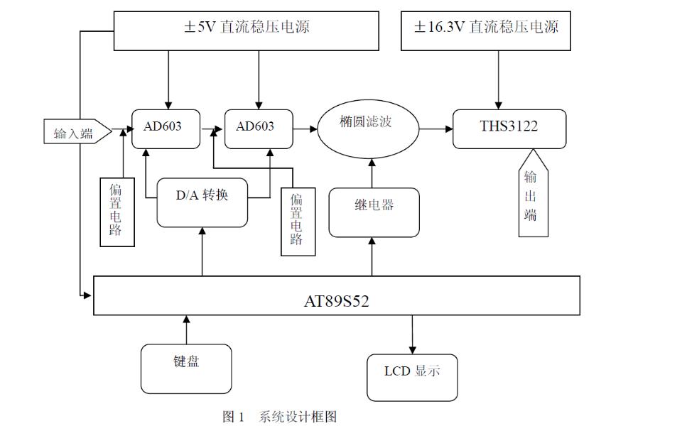 使用AT89S52单片机设计一个宽带直流放大器的论文免费下载