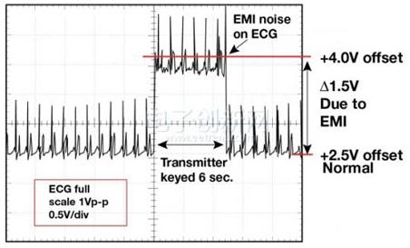 电磁干扰EMI是如何进行传播的