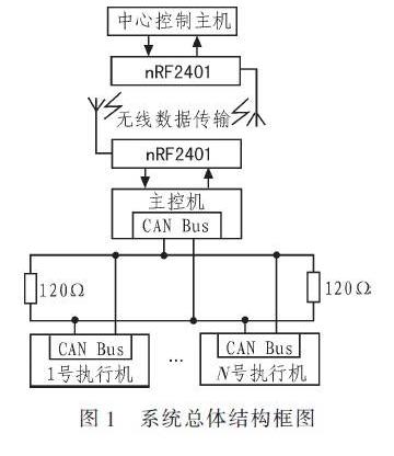 基于RS485總線的輸液網絡化監控系統設計