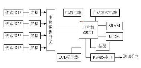 80C51单片机对压力测量控制系统的设计