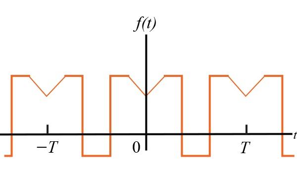 对称性对傅立叶系数的影响有哪些