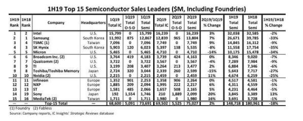全球半导体行业暴跌18%,Intel反超三星夺回...