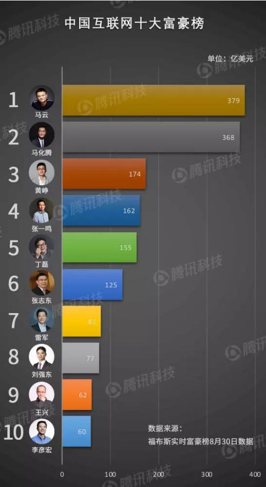 拼多多CEO黄峥财富达到174亿美元,成为中国富豪中排名第三