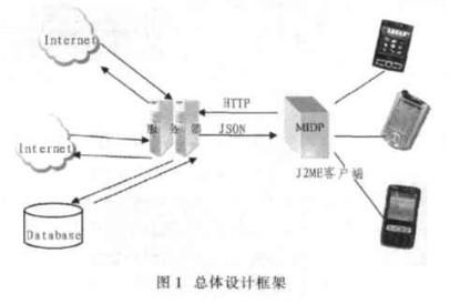 如何在客戶端與服務器端采用JSON數據交換格式實現框架設計