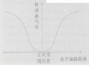 基于光電傳感器的數據采集特性實現連續路徑識別