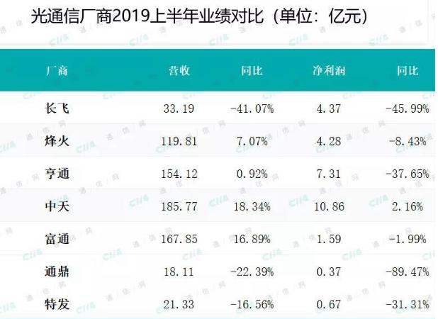 CRU預計今年中國國內光纖消費將進一步收縮同比下降12%