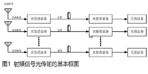 射頻信號光傳輸系統的技術指標分析及應用