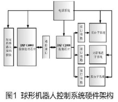基于雙DSP芯片和I2C總線設計球形機器人控制系統的設計