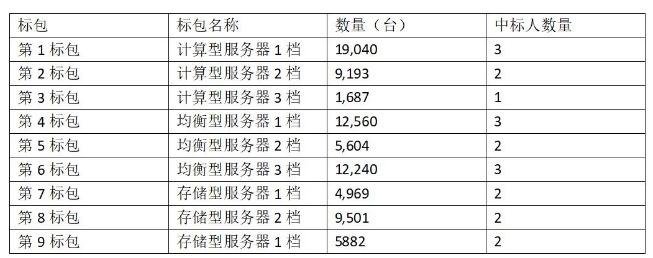 中國移動發布了2019年至2020年PC服務器集中采購第一批次公告