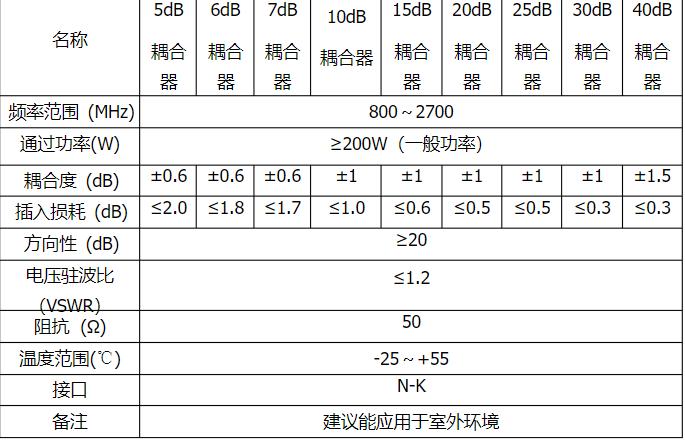 耦合器技术指标