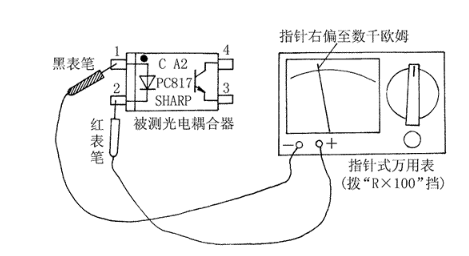 耦合器的性能检测方法