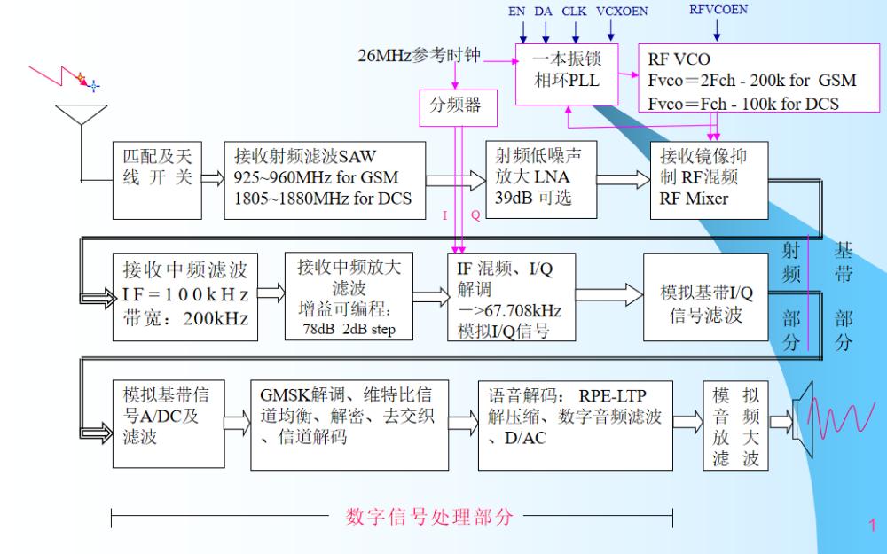 MTK嵌入式實時操作系統的硬件培訓教程免費下載