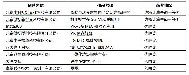華為正式公布了開發者大賽邊緣計算賽道5G MEC子賽道獲獎結果