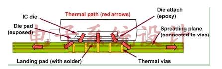 利用PCB散热的要领可以做什么