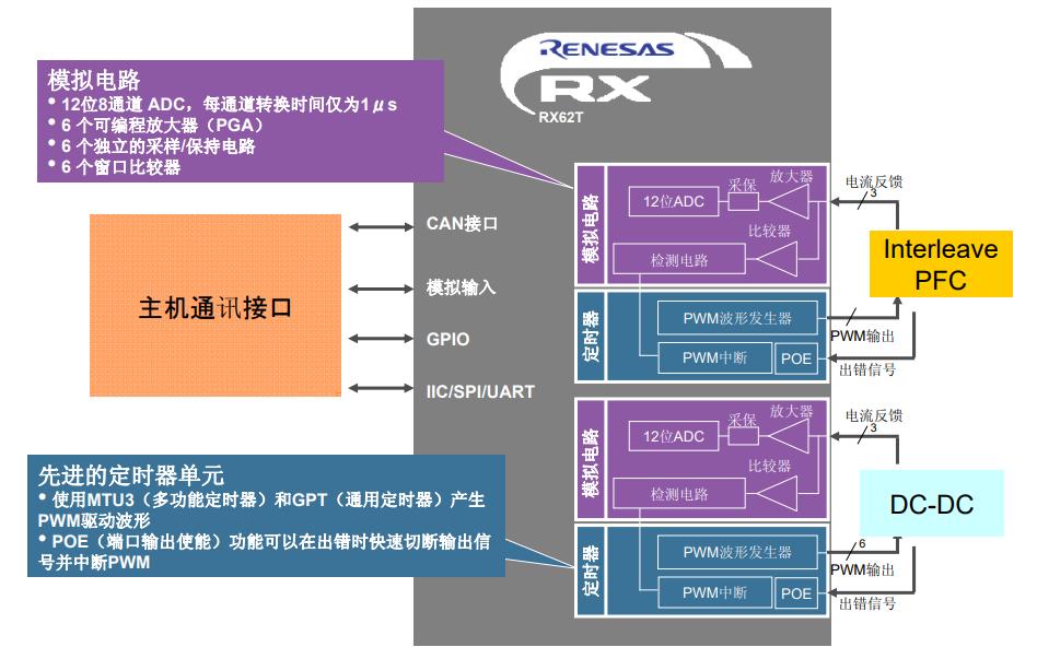 32位RX单片机和IGBT的数字电源解决方案的详细资料说明