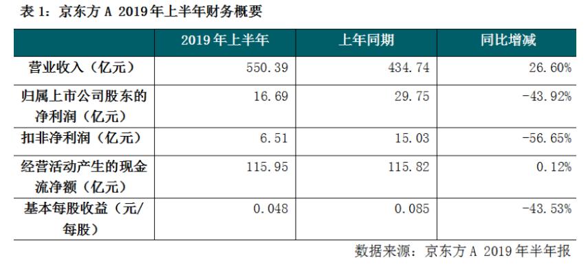 京东方毛利率下降 费用增加,面板王者地位依旧?