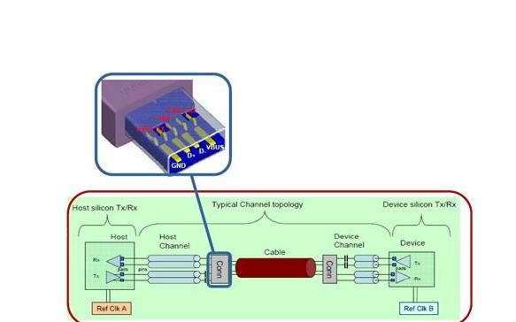 通用串行总线USB协议的详细资料说明