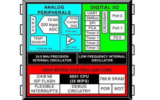 C8051F330系列混合信號系統片上MCU的數據手冊免費下載