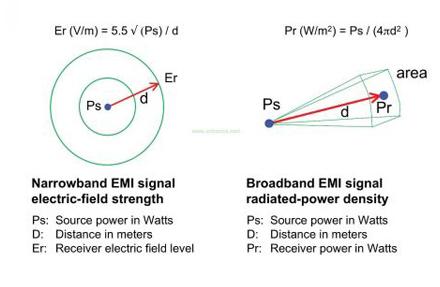 如何计算EMI辐射信号的强度
