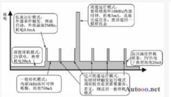 PIC單片機低功耗系統的設計方法介紹